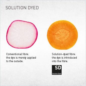 SOLUTION DYED: Das Solution Dyed Garn ist spinndüsengefärbt (der Farbstoff wird bereits während der Produktion in die Faser eingebracht).